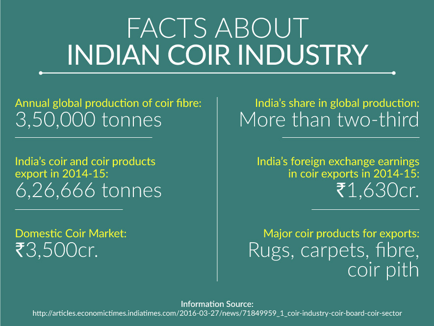 Kerala Coir Industry Gets a Boost with New Government Initiatives & Modernisation in Production