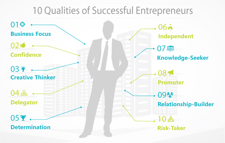 10 Traits that Power Entrepreneurial Success