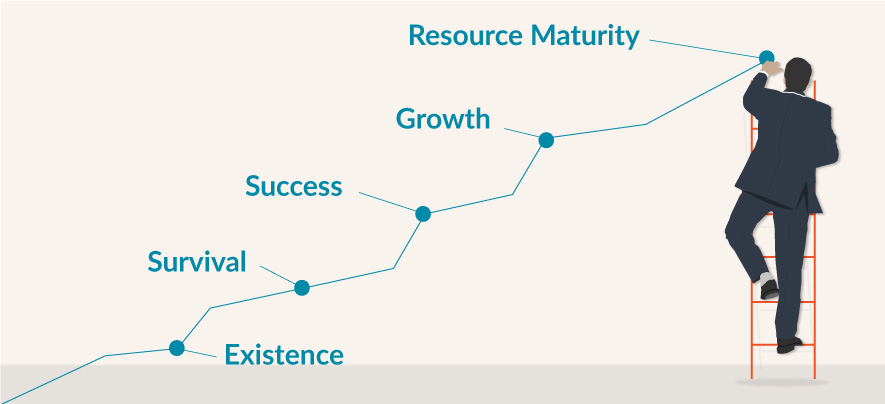 Recognising the 5 Stages of Small Business Growth