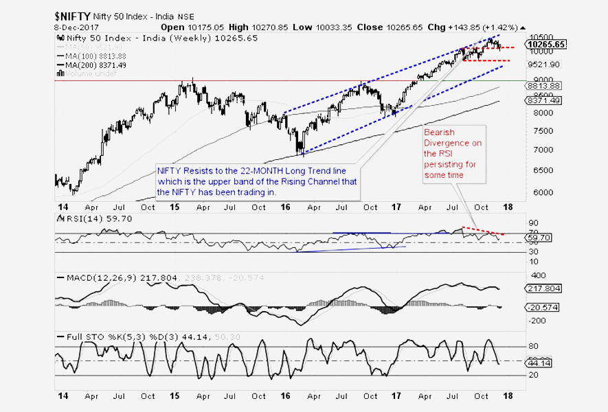 Technical outlook for the coming week for Indian equities