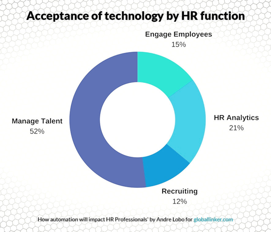 How automation will impact the HR professional