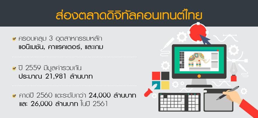ดิจิทัลคอนเทนต์ไทยปี 60 สดใส คาดแตะ 24,000 ล้าน