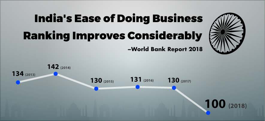 India improves by 30 places on World Bank's Ease of Doing Business ranking