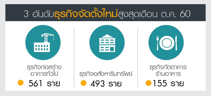 กรมพัฒฯ ปรับคาดการณ์ธุรกิจตั้งใหม่ปี 60 เป็น 68,000 ราย