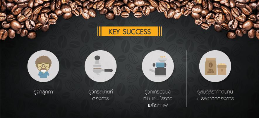 Signature Blend Coffee ทางเลือกเพิ่มมูลค่าให้ร้านกาแฟ