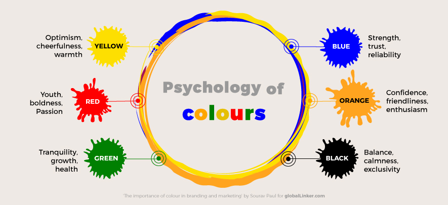Use colours strategically to market your brand