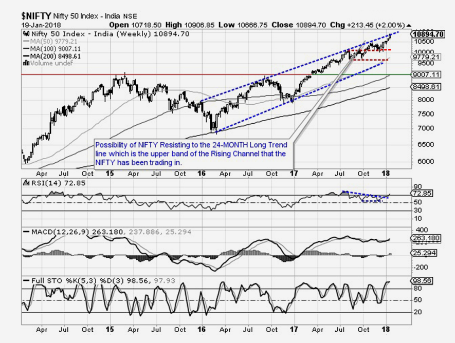Technical view for this week for Indian Equities