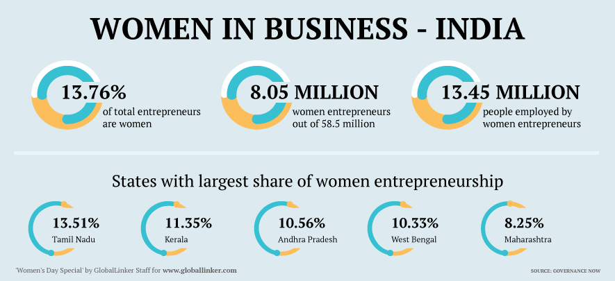 Women's Day Special: Women entrepreneurs living their business dream