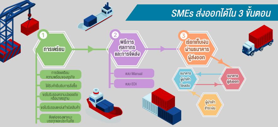 SMEs ส่งออกได้ใน 3 ขั้นตอน