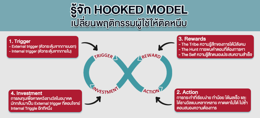 รู้จัก Hooked Model เปลี่ยนพฤติกรรมผู้ใช้ให้ติดหนึบ