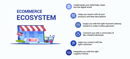What is the perfect eCommerce ecosystem, and how can it help you grow?