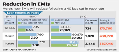 Reduction in EMIs