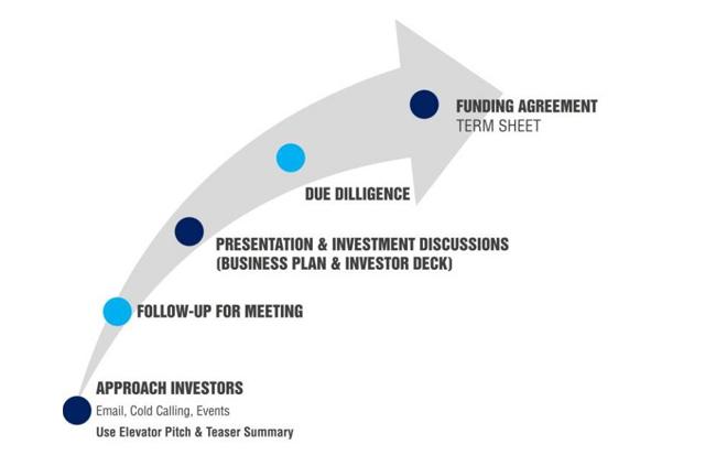 Process of funding