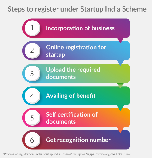 Steps to register under Startup India Scheme