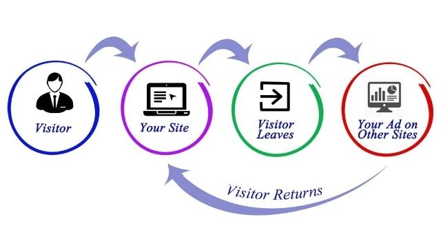 How retargeting works on your eCommerce store