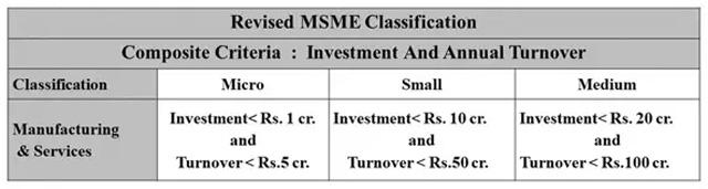 Revised MSMEs
