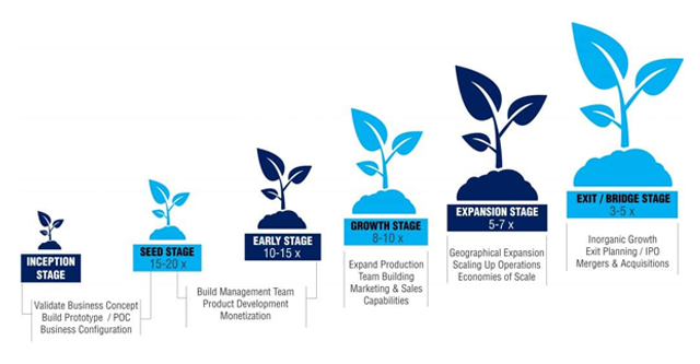 Stages of funding