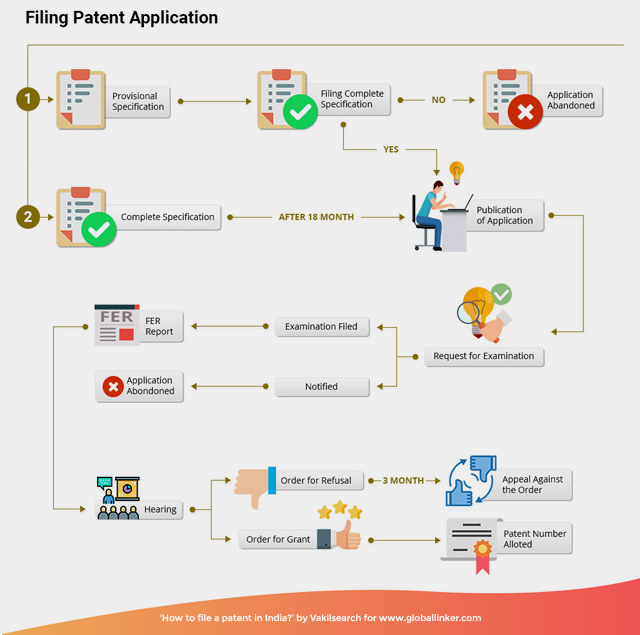 Patent Filing Application Process