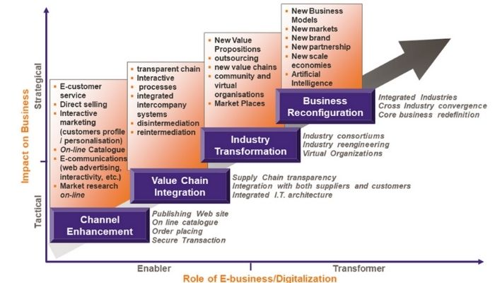 Development of value chain after digitalisation