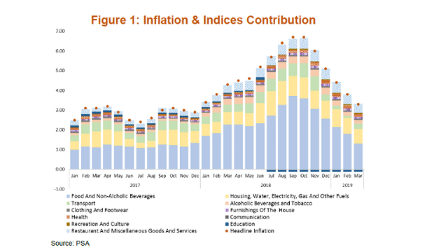 March inflation declines further at 3 3% | Articles