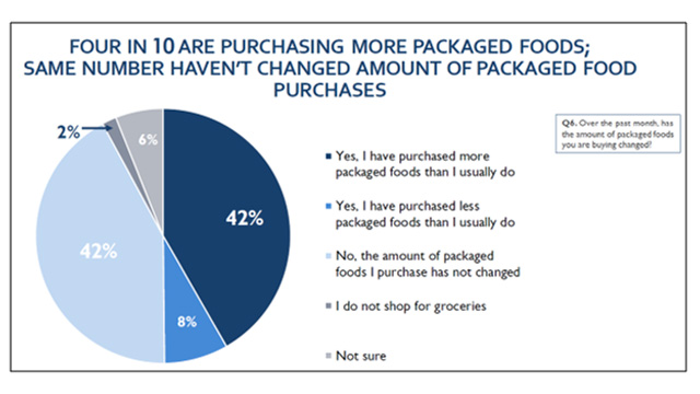 Food Purchasing Data