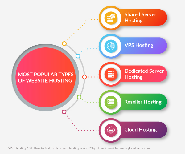 Most popular types of web hosting services available