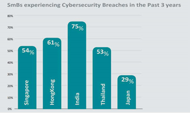 Cybersecurity Breach in last 3 years