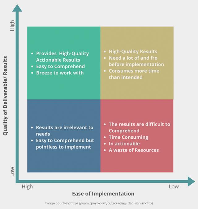 Outsourcing decision matrix