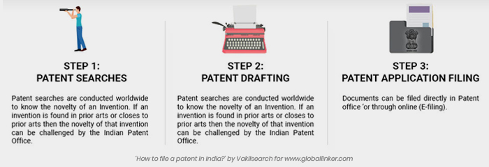 Step wise procedure to file patent