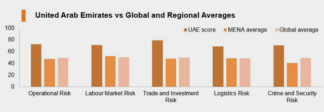 United Arab Emirates vs Global and Regional Averages