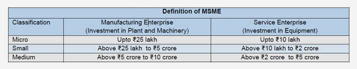 Criteria for defining MSMEs in India