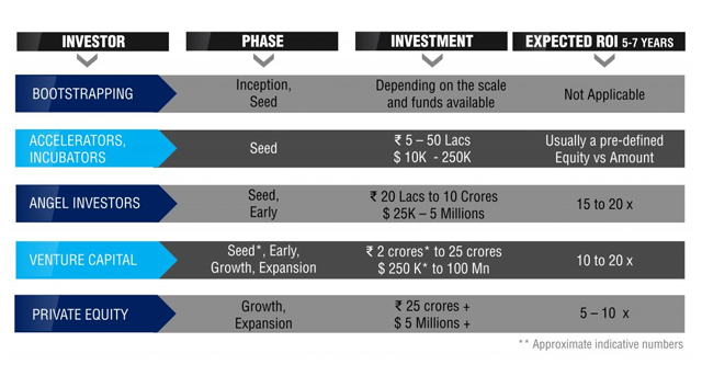 Investment Rages of Startup Funding