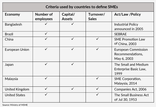 criteria of defining MSMEs across countries